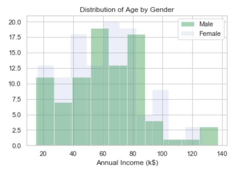 Customers segmentation with Unsupervised Algorithms – Data
