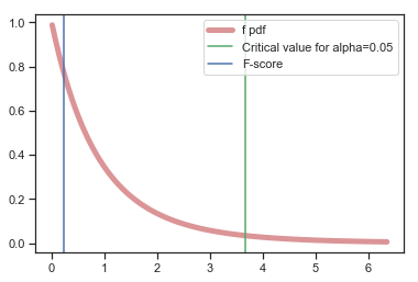 One-way Analysis of Variance (ANOVA) with Python – Data